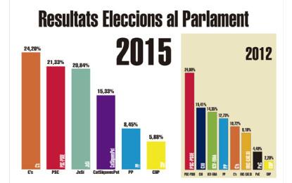 Resultats de les Eleccions al Parlament de Catalunya a Sant Boi