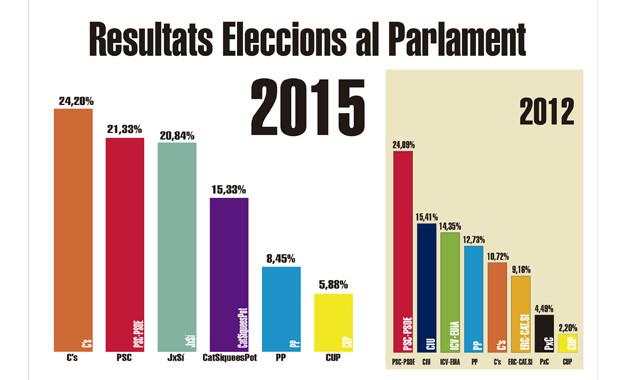 eleccionscat2015
